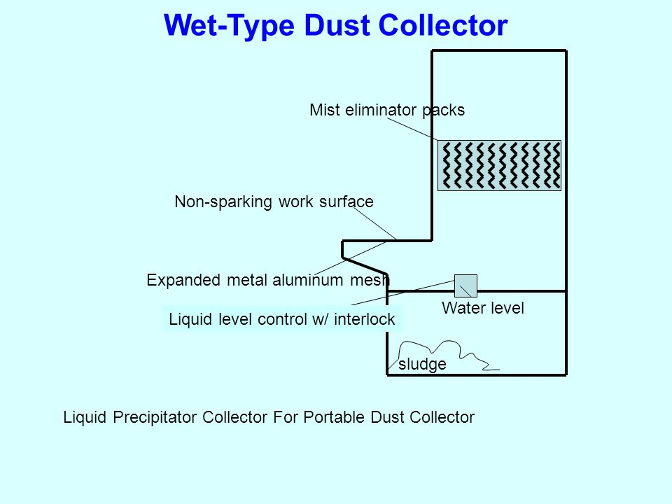 Wet-Type Dust Collector