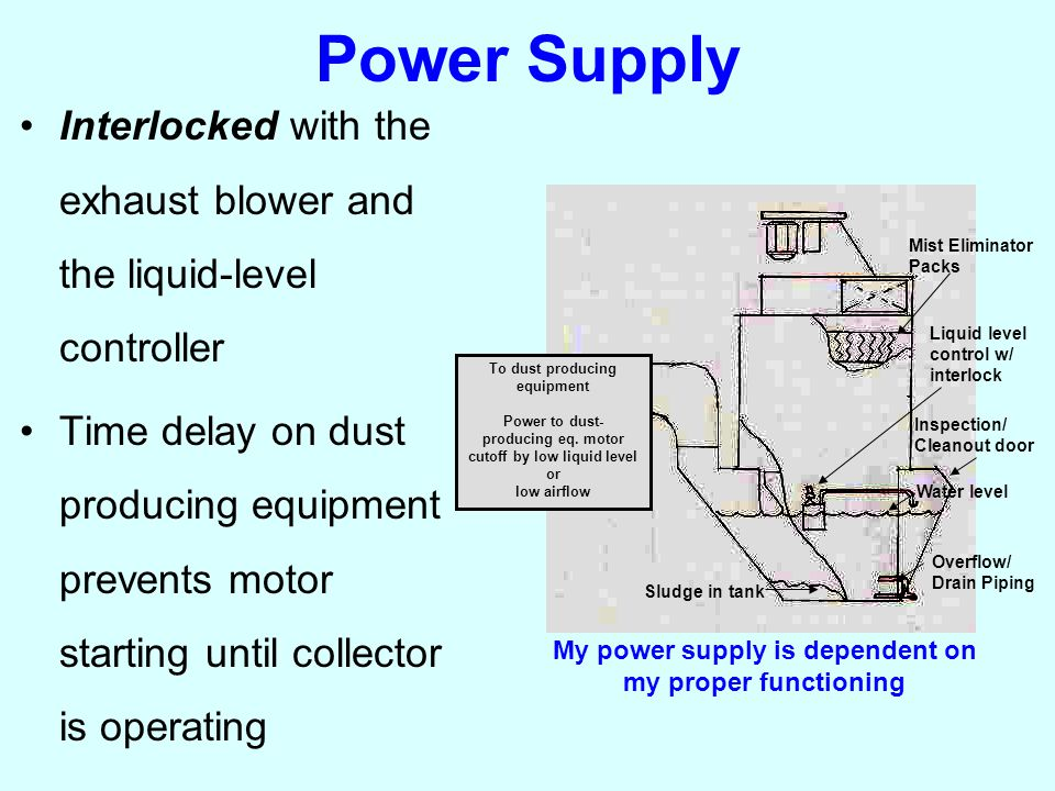Power Supply Interlocked with the exhaust blower and the liquid-level controller Time delay on dust producing equipment prevents motor starting until collector is operating To dust producing equipment Power to dust- producing eq.