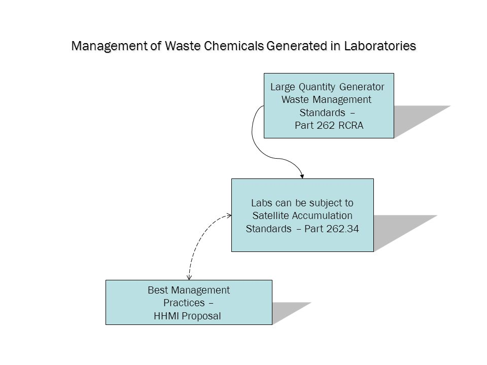 Management of Waste Chemicals Generated in Laboratories Large Quantity Generator Waste Management Standards – Part 262 RCRA Best Management Practices – HHMI Proposal Labs can be subject to Satellite Accumulation Standards – Part 262.34