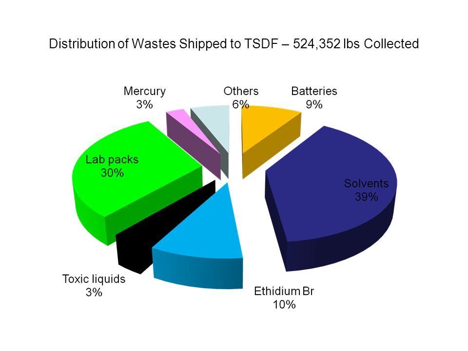 Distribution of Wastes Shipped to TSDF – 524,352 lbs Collected