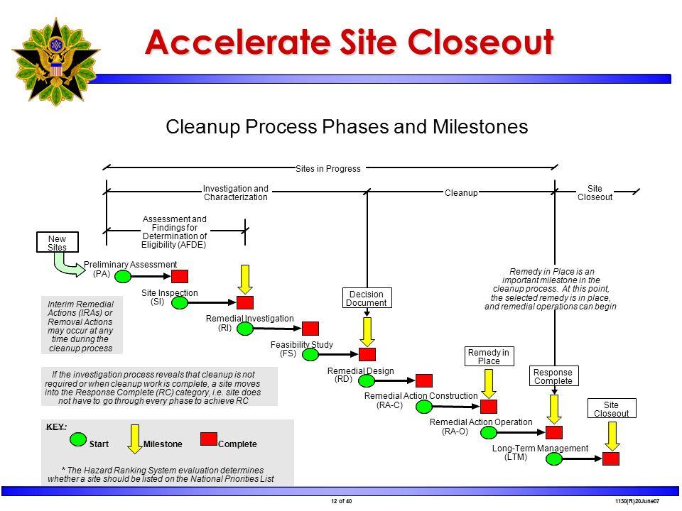 12 of 40 1130(R)20June07 Accelerate Site Closeout