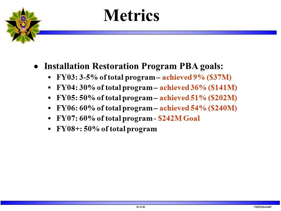 22 of 40 1130(R)20June07 Metrics Installation Restoration Program PBA goals:  FY03: 3-5% of total program – achieved 9% ($37M)  FY04: 30% of total program – achieved 36% ($141M)  FY05: 50% of total program – achieved 51% ($202M)  FY06: 60% of total program – achieved 54% ($240M)  FY07: 60% of total program - $242M Goal  FY08+: 50% of total program