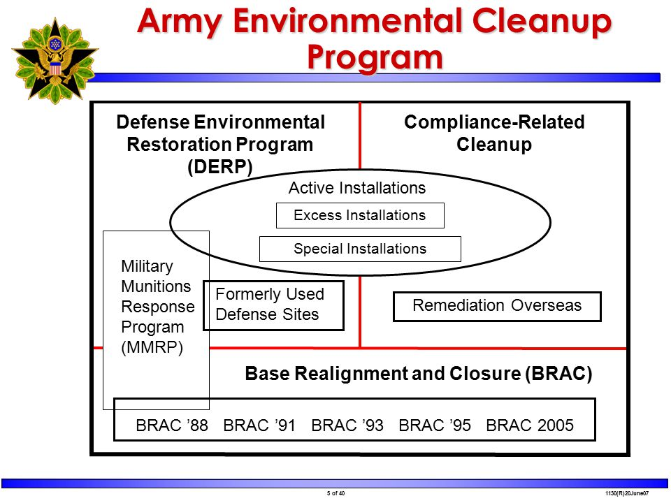 5 of 40 1130(R)20June07 Defense Environmental Restoration Program (DERP) Compliance-Related Cleanup Formerly Used Defense Sites Remediation Overseas Base Realignment and Closure (BRAC) BRAC '88 BRAC '91 BRAC '93 BRAC '95 BRAC 2005 Active Installations Excess Installations Special Installations Military Munitions Response Program (MMRP) Army Environmental Cleanup Program