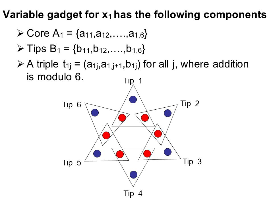 Variable gadget for x 1 has the following components  Core A 1 = {a 11,a 12,….,a 1,6 }  Tips B 1 = {b 11,b 12,….,b 1,6 }  A triple t 1j = (a 1j,a 1,j+1,b 1j ) for all j, where addition is modulo 6.