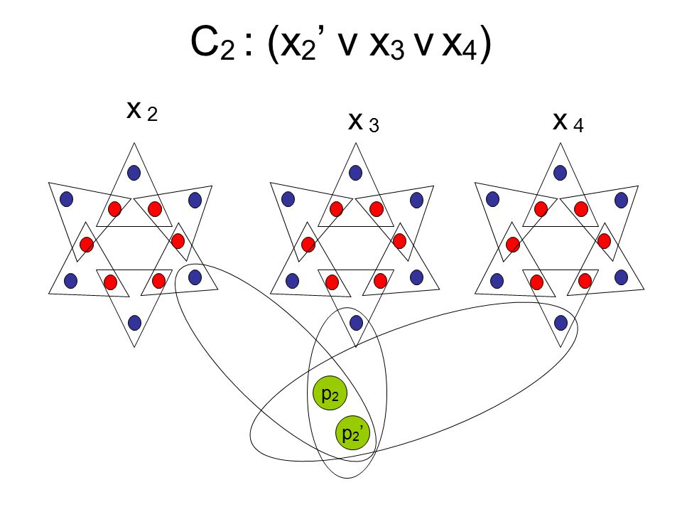 C 2 : (x 2 ' v x 3 v x 4 ) x2x2 x3x3 x4x4 p2'p2' p2p2