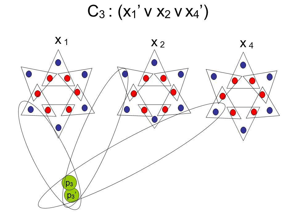 C 3 : (x 1 ' v x 2 v x 4 ') x1x1 x2x2 x4x4 p3'p3' p3p3