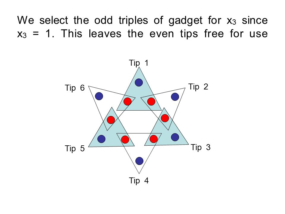 We select the odd triples of gadget for x 3 since x 3 = 1.