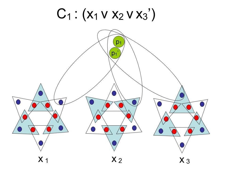 C 1 : (x 1 v x 2 v x 3 ') x1x1 x2x2 x3x3 p1'p1' p1p1