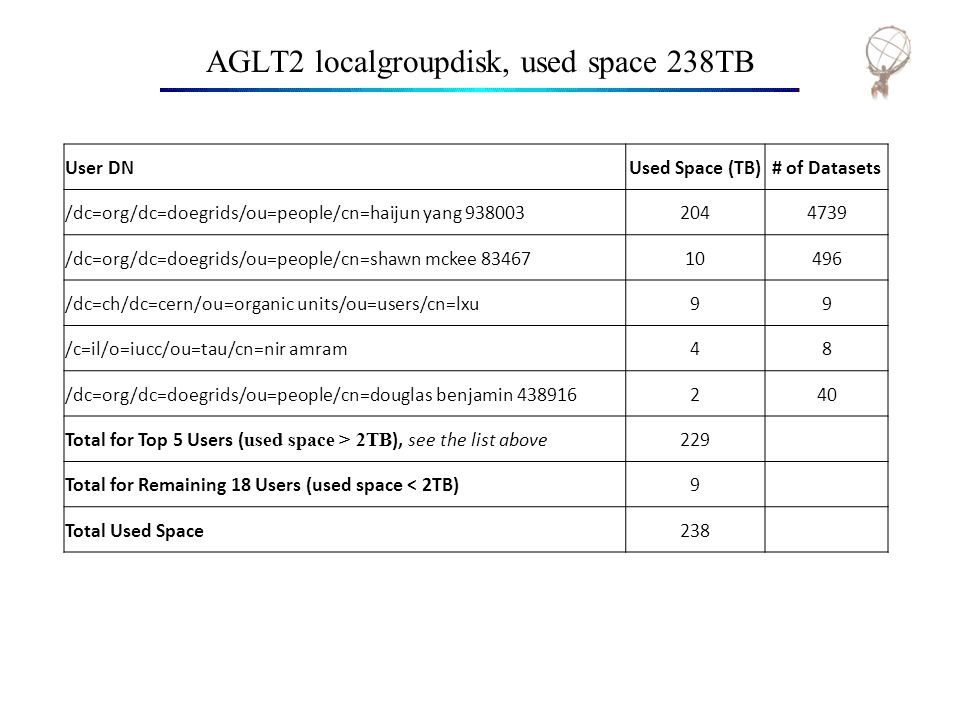 AGLT2 localgroupdisk, used space 238TB User DNUsed Space (TB)# of Datasets /dc=org/dc=doegrids/ou=people/cn=haijun yang 9380032044739 /dc=org/dc=doegrids/ou=people/cn=shawn mckee 8346710496 /dc=ch/dc=cern/ou=organic units/ou=users/cn=lxu99 /c=il/o=iucc/ou=tau/cn=nir amram48 /dc=org/dc=doegrids/ou=people/cn=douglas benjamin 438916240 Total for Top 5 Users ( used space > 2TB ), see the list above229 Total for Remaining 18 Users (used space < 2TB)9 Total Used Space238