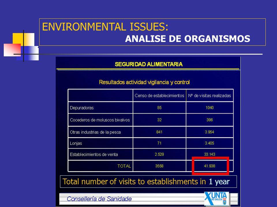 A ENVIRONMENTAL ISSUES: ANALISE DE ORGANISMOS PROGRAMA DE EVALUACIÓN INICIAL E DE CONTROL PERMANENTE DOS EFECTOS SOBRE OS ORGANISMOS PROCEDENTES DA PESCA, O MARISQUEO E A ACUICULTURA: - Centro de Control do Medio Mariño (Consellería de Pesca e Asuntos Marítimos), Consellería de Sanidade e a Axencia Española de Seguridad Alimentaria.