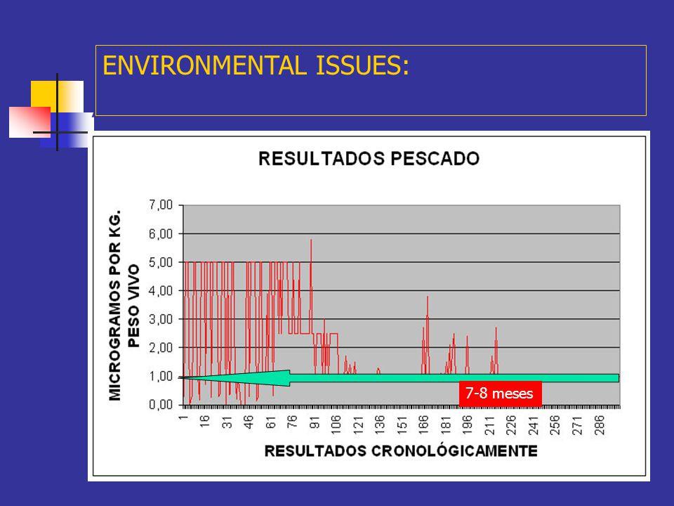 A ENVIRONMENTAL ISSUES: ANALISE DE ORGANISMOS... D) Contido de derivados de hidrocarburos (PAH´s).