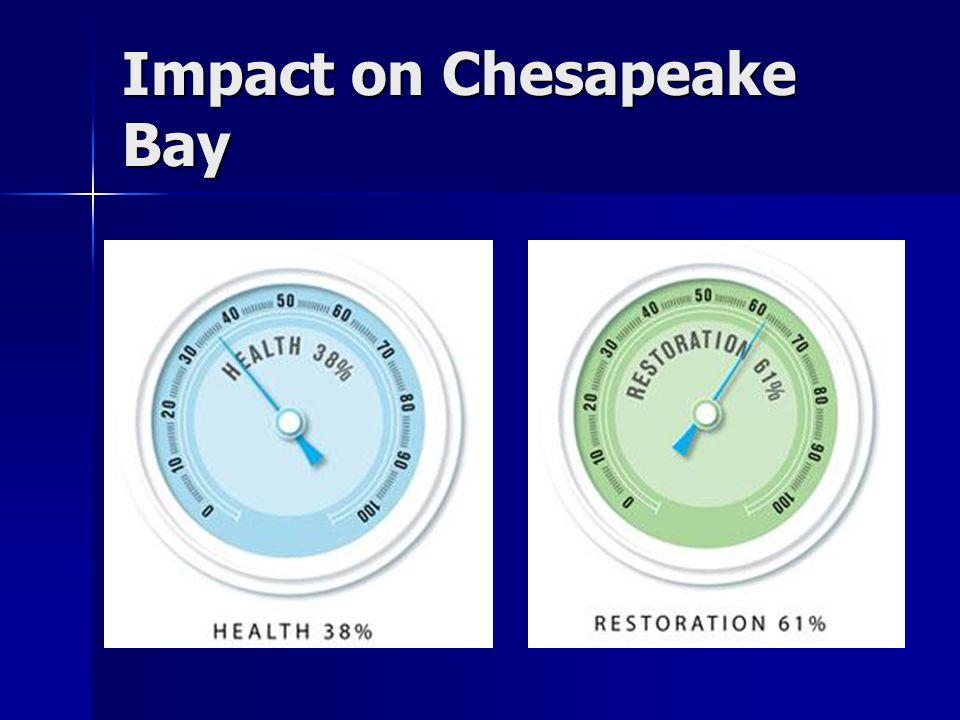 Impact on Chesapeake Bay