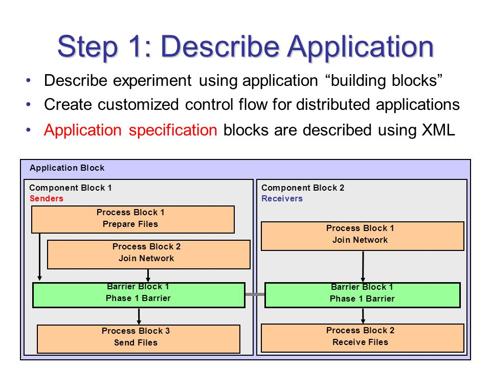 Step 1: Describe Application Describe experiment using application building blocks Create customized control flow for distributed applications Application specification blocks are described using XML Application Block Component Block 1 Senders Component Block 2 Receivers Process Block 1 Prepare Files Process Block 2 Join Network Process Block 3 Send Files Barrier Block 1 Phase 1 Barrier Process Block 1 Join Network Process Block 2 Receive Files Barrier Block 1 Phase 1 Barrier