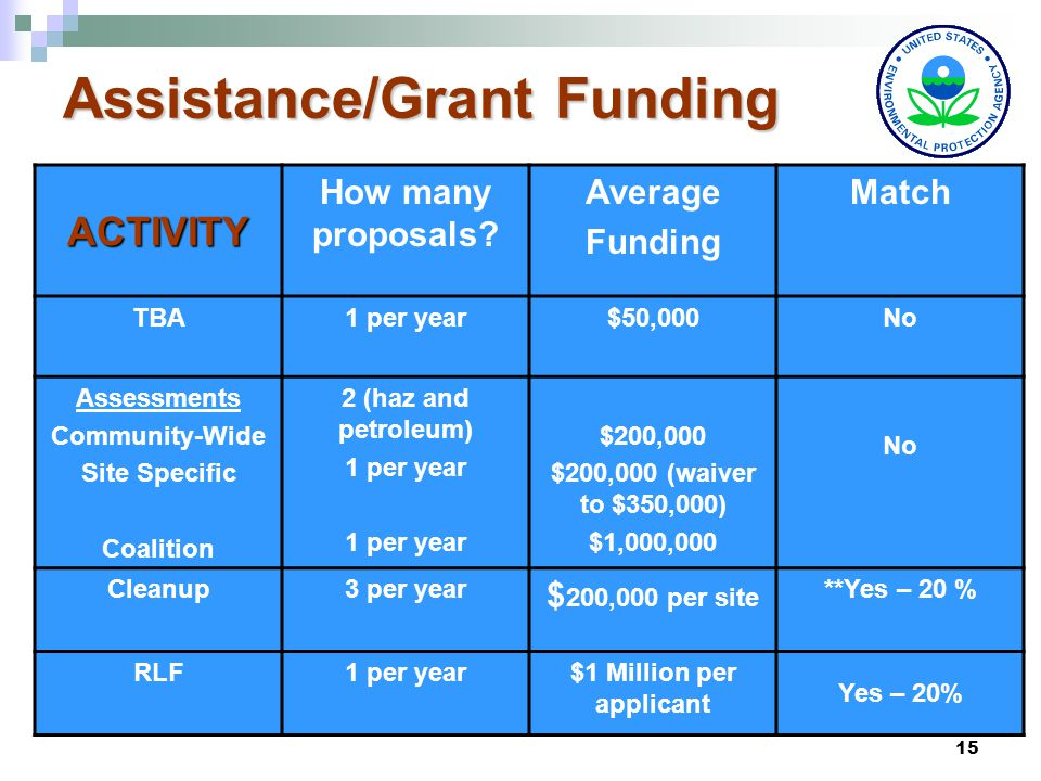 15 Assistance/Grant Funding ACTIVITY How many proposals.