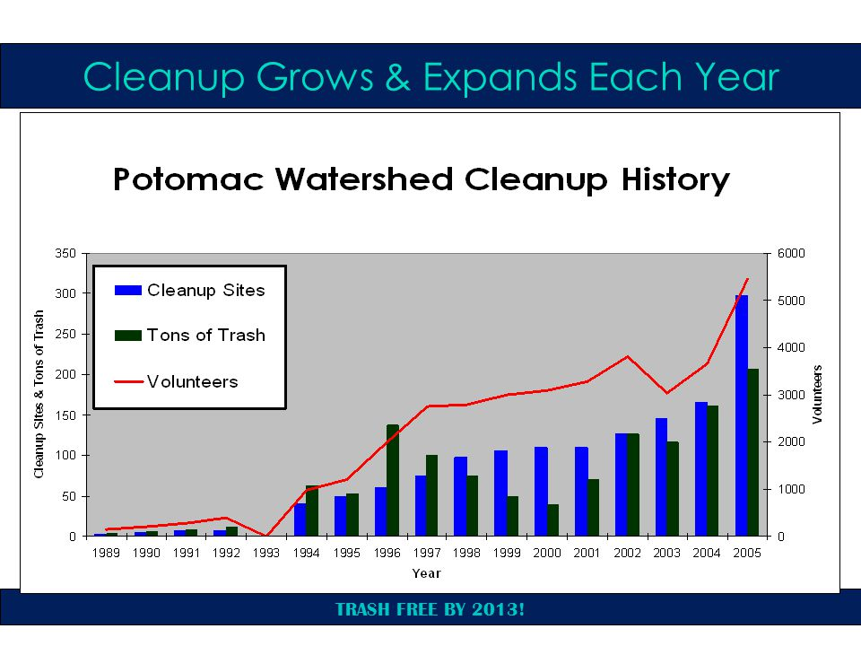 TRASH FREE BY 2013! Cleanup Grows & Expands Each Year