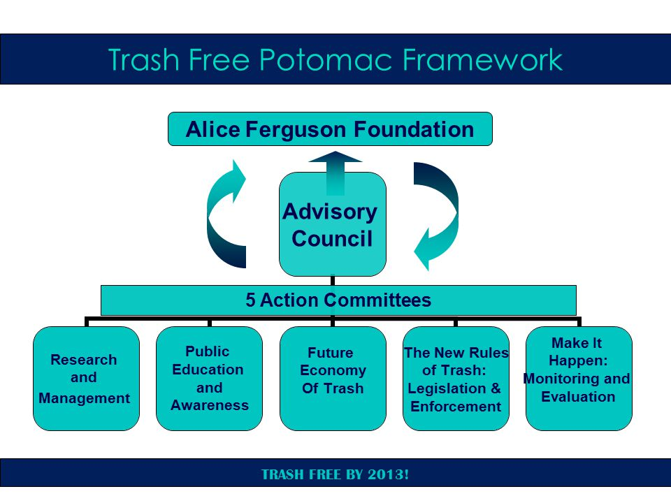 TRASH FREE BY 2013! Trash Free Potomac Framework Alice Ferguson Foundation 5 Action Committees