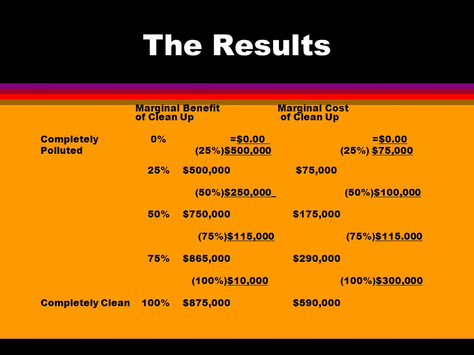 The Results MarginalBenefit Marginal Cost of Clean Up of Clean Up Completely 0% =$0.00 =$0.00 Polluted (25%)$500,000 (25%) $75,000 25%$500,000 $75,000 (50%)$250,000_ (50%)$100,000 50%$750,000 $175,000 (75%)$115,000 (75%)$115.000 75%$865,000 $290,000 (100%)$10,000 (100%)$300,000 Completely Clean 100%$875,000 $590,000