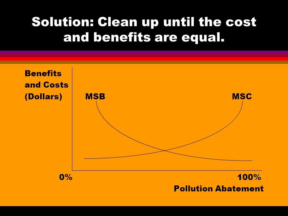 Solution: Clean up until the cost and benefits are equal. Benefits and Costs (Dollars) MSB MSC 0% 100% Pollution Abatement