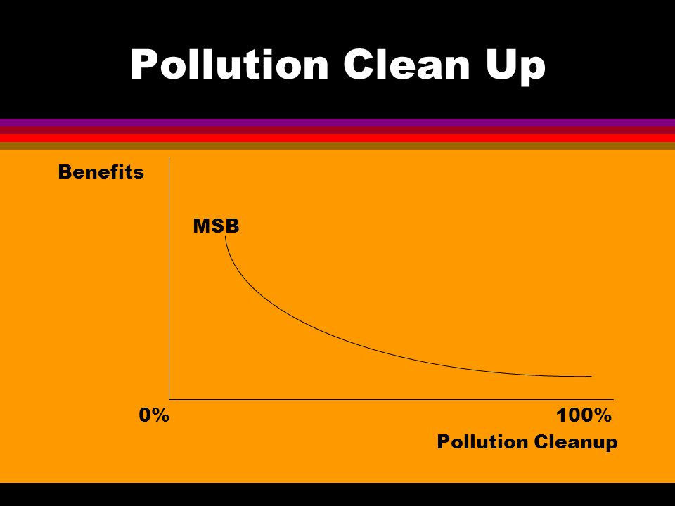 Pollution Clean Up Benefits MSB 0% 100% Pollution Cleanup