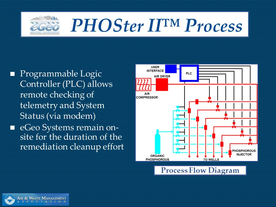Programmable Logic Controller (PLC) allows remote checking of telemetry and System Status (via modem) eGeo Systems remain on- site for the duration of the remediation cleanup effort PHOS ter II™ P rocess Process Flow Diagram