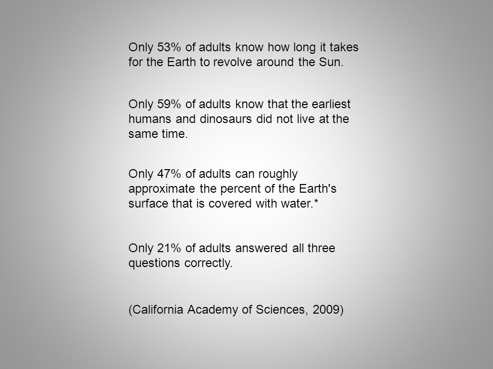 Only 53% of adults know how long it takes for the Earth to revolve around the Sun.