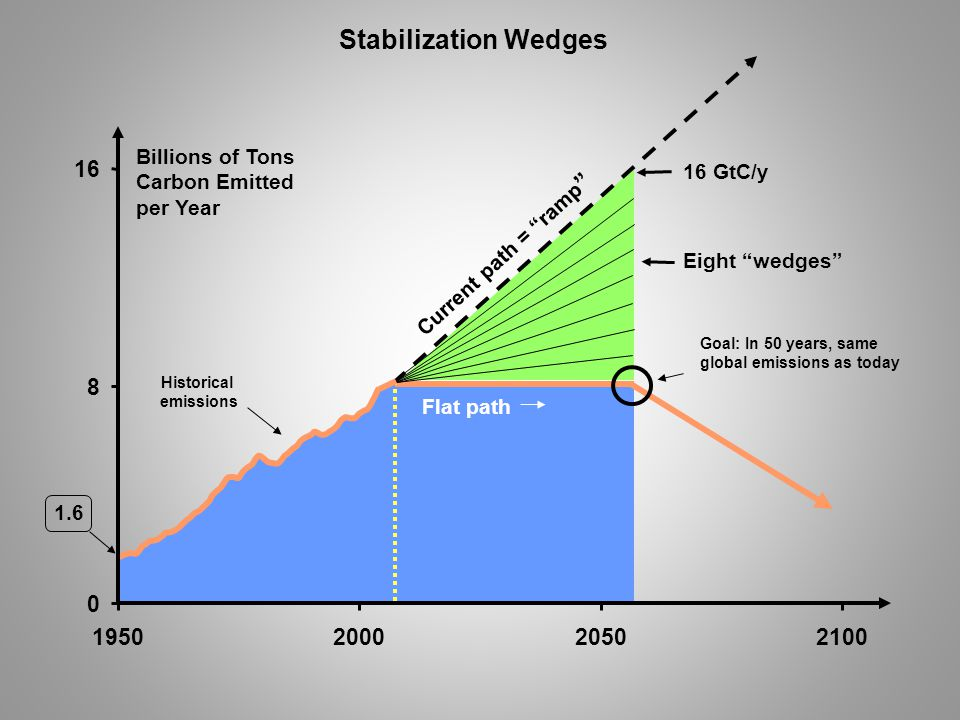 1.6 Billions of Tons Carbon Emitted per Year Current path = ramp Historical emissions Flat path 0 8 16 1950200020502100 Stabilization Wedges 16 GtC/y Eight wedges Goal: In 50 years, same global emissions as today