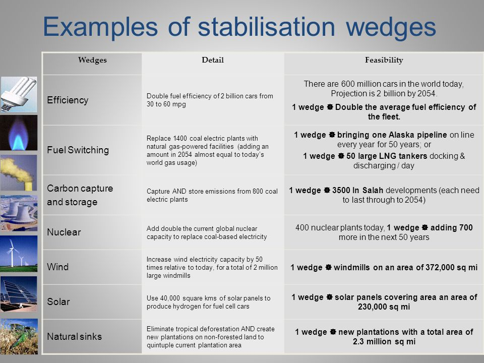 Examples of stabilisation wedges WedgesDetailFeasibility Efficiency Double fuel efficiency of 2 billion cars from 30 to 60 mpg There are 600 million cars in the world today, Projection is 2 billion by 2054.