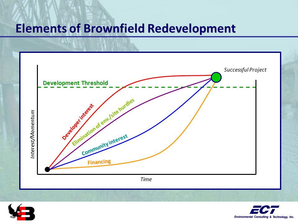 Elements of Brownfield Redevelopment Development Threshold Developer interest Elimination of env./site hurdles Community interest Financing Time Interest/Momentum Successful Project