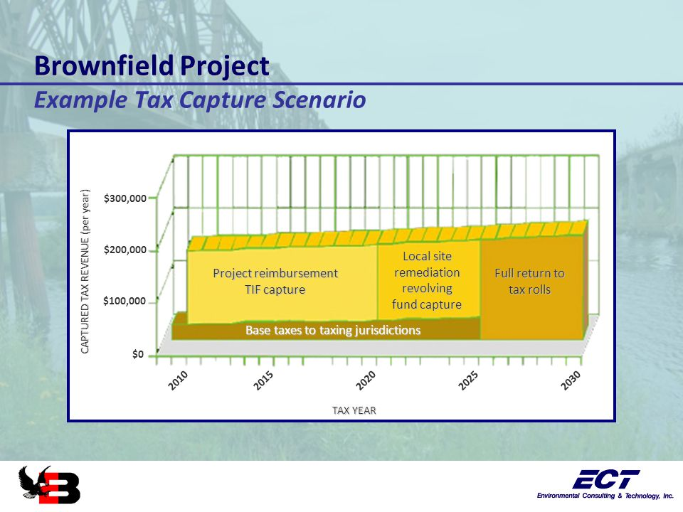 Brownfield Project Brownfield Project Example Tax Capture Scenario Project reimbursement TIF capture Local site remediationrevolving fund capture Full return to tax rolls Base taxes to taxing jurisdictions 20102020202520302015 CAPTURED TAX REVENUE (per year) TAX YEAR $0 $100,000 $200,000 $300,000