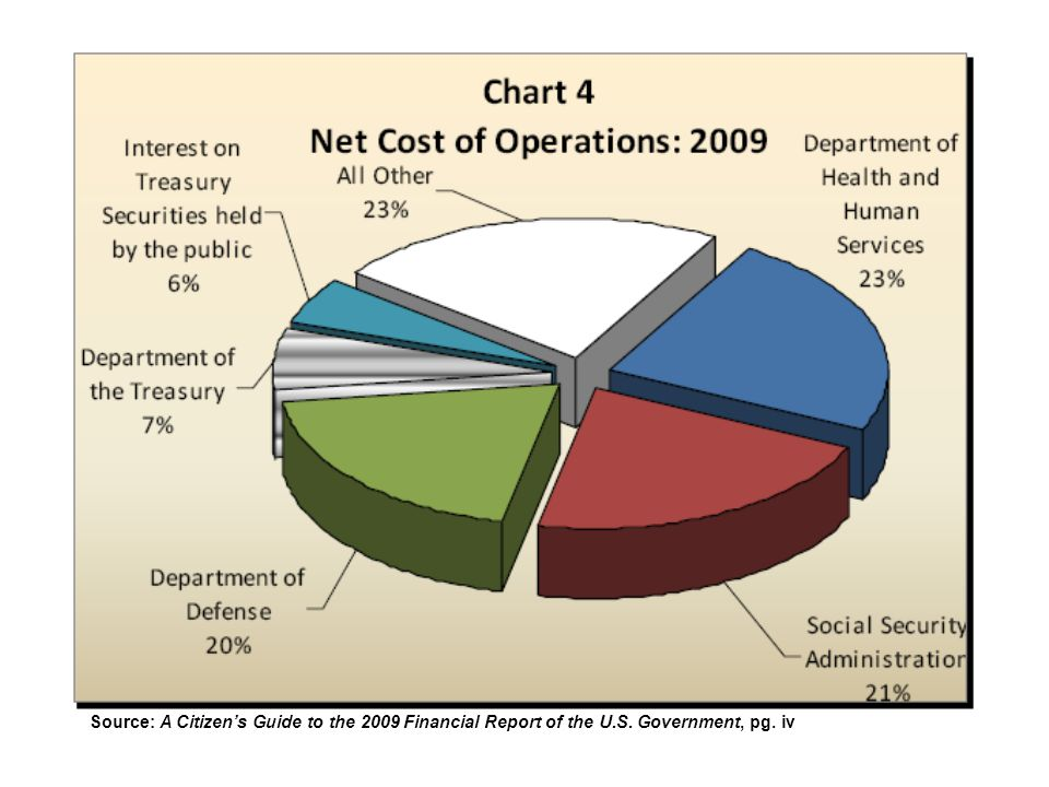 Source: A Citizen's Guide to the 2009 Financial Report of the U.S. Government, pg. iv