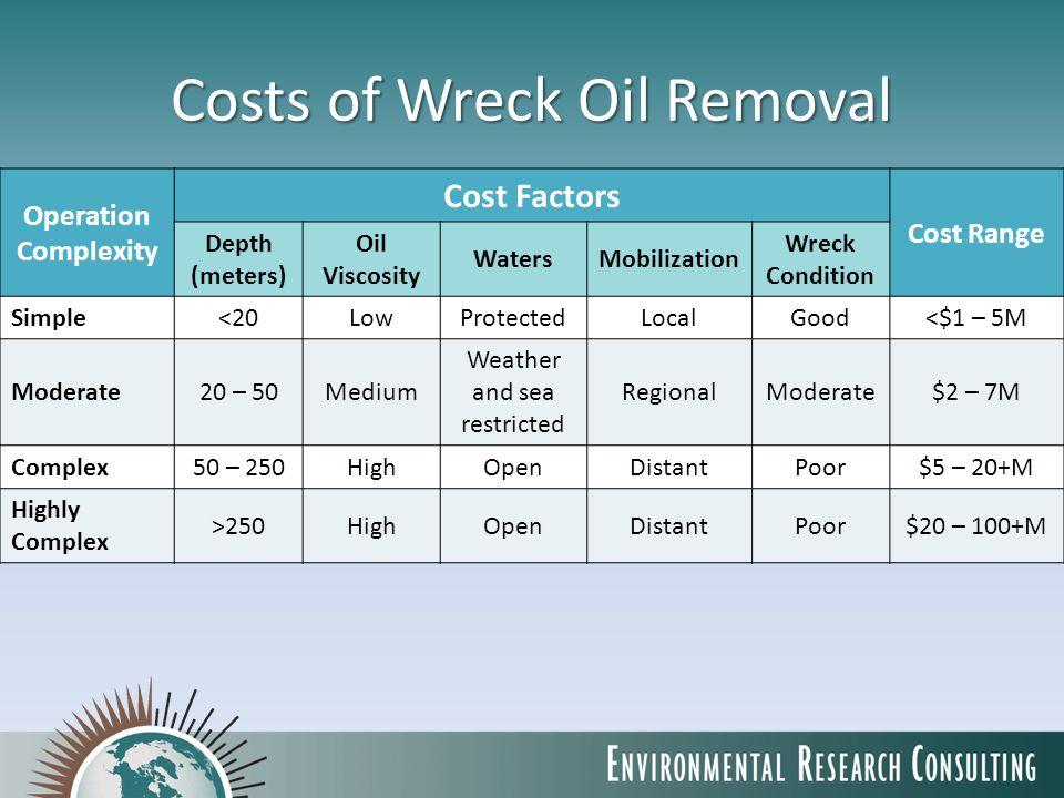 Costs of Wreck Oil Removal Operation Complexity Cost Factors Cost Range Depth (meters) Oil Viscosity WatersMobilization Wreck Condition Simple<20LowProtectedLocalGood<$1 – 5M Moderate20 – 50Medium Weather and sea restricted RegionalModerate$2 – 7M Complex50 – 250HighOpenDistantPoor$5 – 20+M Highly Complex >250HighOpenDistantPoor$20 – 100+M