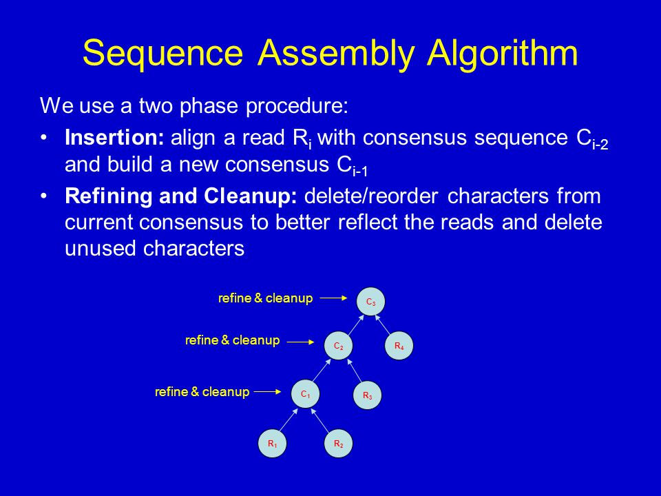 Sequence Assembly Algorithm We use a two phase procedure: Insertion: align a read R i with consensus sequence C i-2 and build a new consensus C i-1 Refining and Cleanup: delete/reorder characters from current consensus to better reflect the reads and delete unused characters R1R1 R2R2 C1C1 R3R3 C2C2 R4R4 C3C3 refine & cleanup