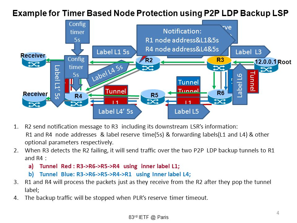 4 Example for Timer Based Node Protection using P2P LDP Backup LSP 1.R2 send notification message to R3 including its downstream LSR's information: R1 and R4 node addresses & label reserve time(5s) & forwarding labels(L1 and L4) & other optional parameters respectively.
