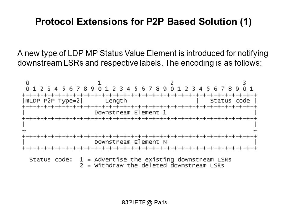 83 rd IETF @ Paris Protocol Extensions for P2P Based Solution (1) A new type of LDP MP Status Value Element is introduced for notifying downstream LSRs and respective labels.