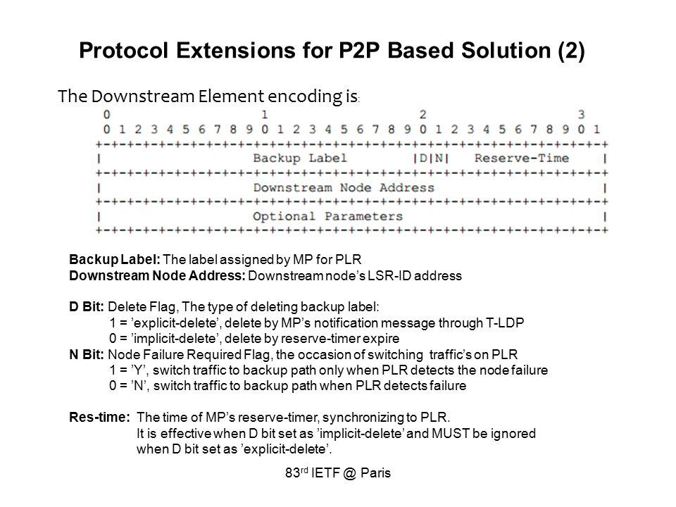83 rd IETF @ Paris Protocol Extensions for P2P Based Solution (2) The Downstream Element encoding is : Backup Label: The label assigned by MP for PLR Downstream Node Address: Downstream node's LSR-ID address D Bit: Delete Flag, The type of deleting backup label: 1 = 'explicit-delete', delete by MP's notification message through T-LDP 0 = 'implicit-delete', delete by reserve-timer expire N Bit: Node Failure Required Flag, the occasion of switching traffic's on PLR 1 = 'Y', switch traffic to backup path only when PLR detects the node failure 0 = 'N', switch traffic to backup path when PLR detects failure Res-time:The time of MP's reserve-timer, synchronizing to PLR.