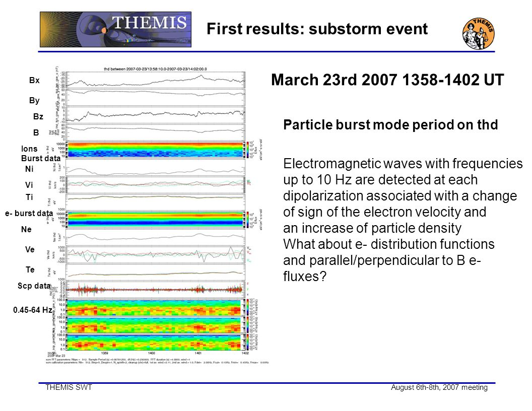 THEMIS SWT August 6th-8th, 2007 meeting First results: substorm event March 23rd 2007 1358-1402 UT Particle burst mode period on thd Electromagnetic w