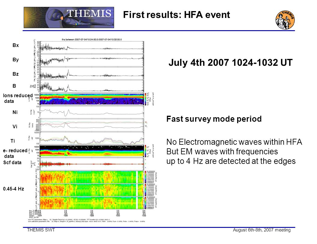 THEMIS SWT August 6th-8th, 2007 meeting First results: HFA event July 4th 2007 1024-1032 UT Fast survey mode period No Electromagnetic waves within HF