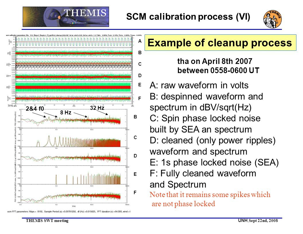 THEMIS SWT meeting UNH, Sept 22nd, 2008 SCM calibration process (VI) Example of cleanup process A B C D E F A: raw waveform in volts B: despinned waveform and spectrum in dBV/sqrt(Hz) C: Spin phase locked noise built by SEA an spectrum D: cleaned (only power ripples) waveform and spectrum E: 1s phase locked noise (SEA) F: Fully cleaned waveform and Spectrum Note that it remains some spikes which are not phase locked B C D E F 8 Hz 32 Hz 2&4 f0 tha on April 8th 2007 between 0558-0600 UT