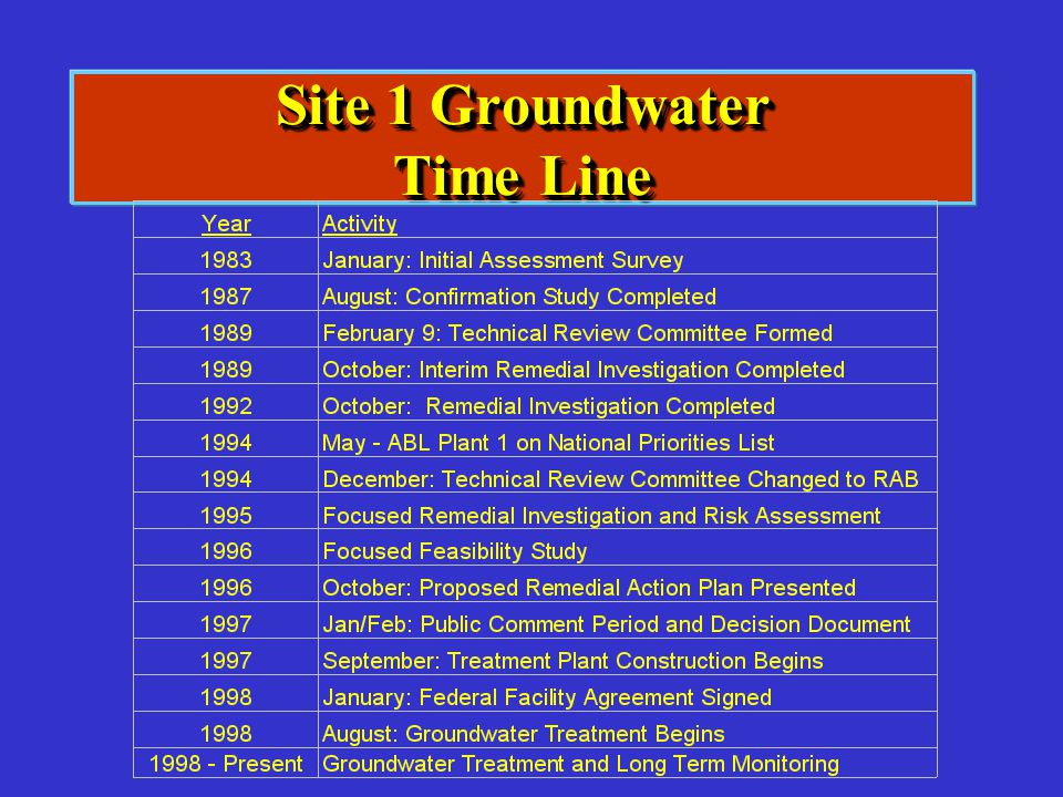 Site 1 Groundwater Time Line
