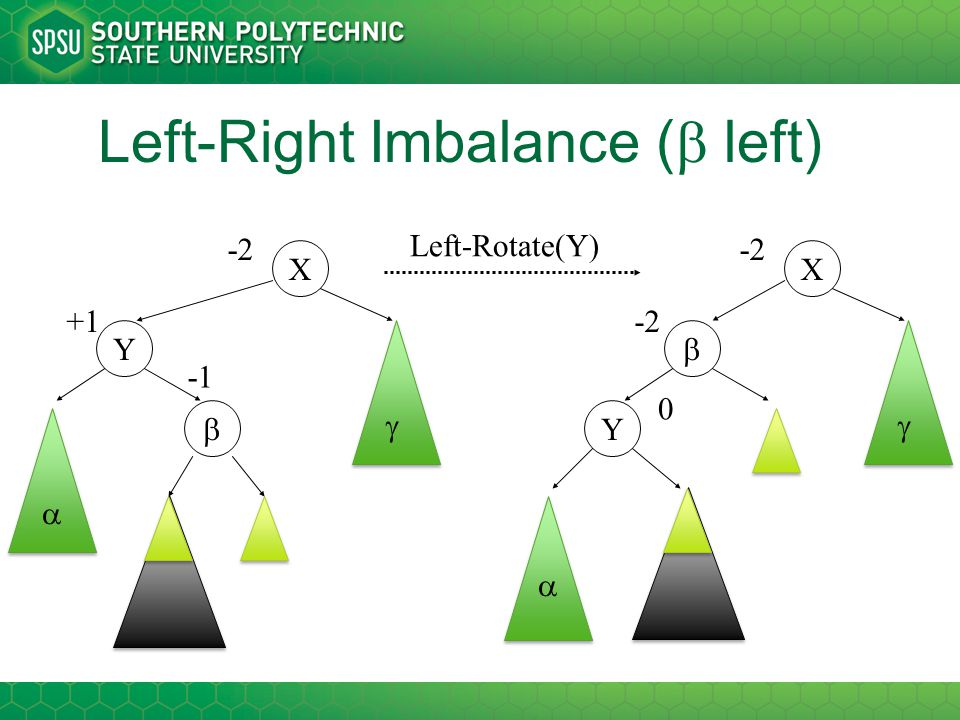 Left-Right Imbalance (  left) X Y   +1 -2  Left-Rotate(Y) X Y   -2  0