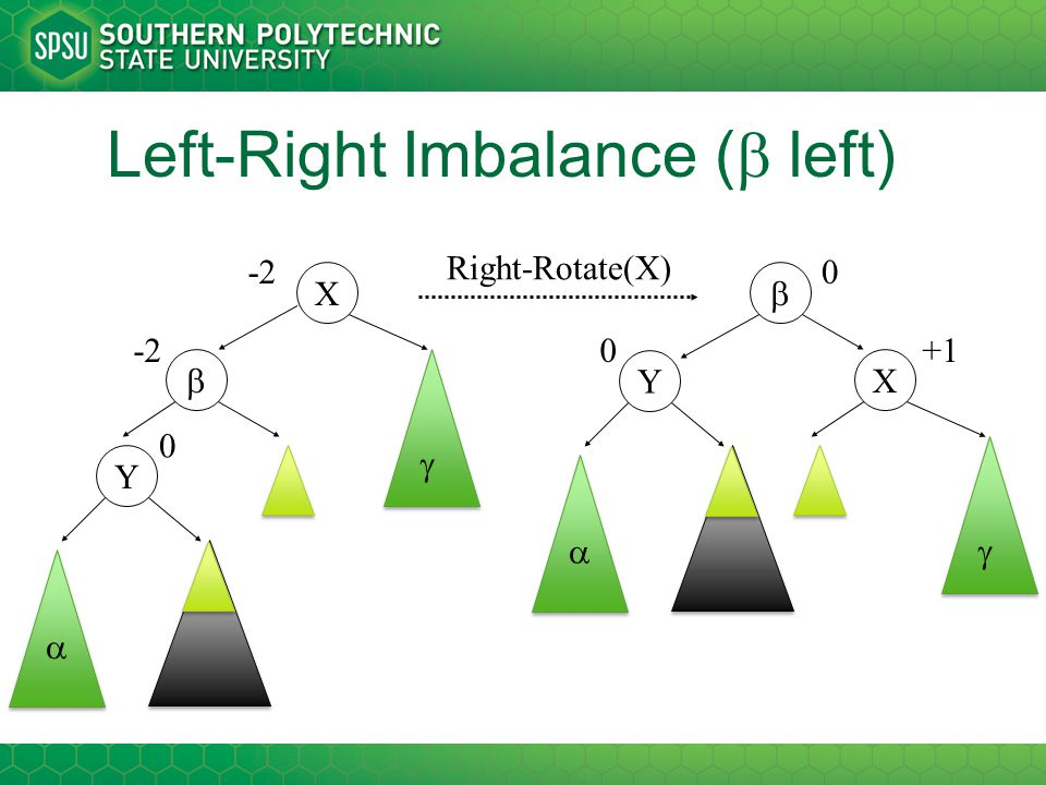 Left-Right Imbalance (  left) Right-Rotate(X) X Y   -2  0 X Y   0 0  +1