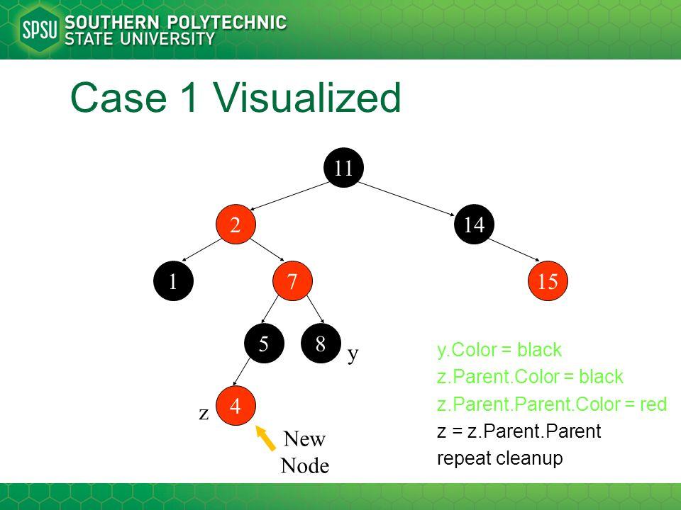 Case 1 Visualized 11 214 7115 58 4 z y y.Color = black z.Parent.Color = black z.Parent.Parent.Color = red z = z.Parent.Parent repeat cleanup New Node
