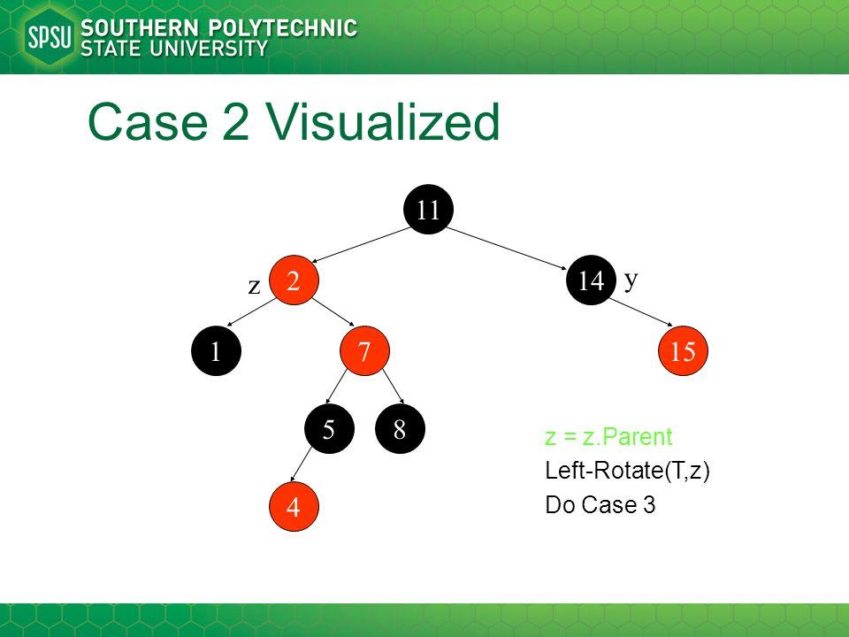 Case 2 Visualized 11 214 7115 58 4 z y z = z.Parent Left-Rotate(T,z) Do Case 3