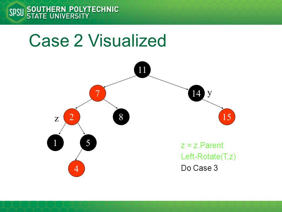 Case 2 Visualized 11 2 147 1 15 5 8 4 z y z = z.Parent Left-Rotate(T,z) Do Case 3