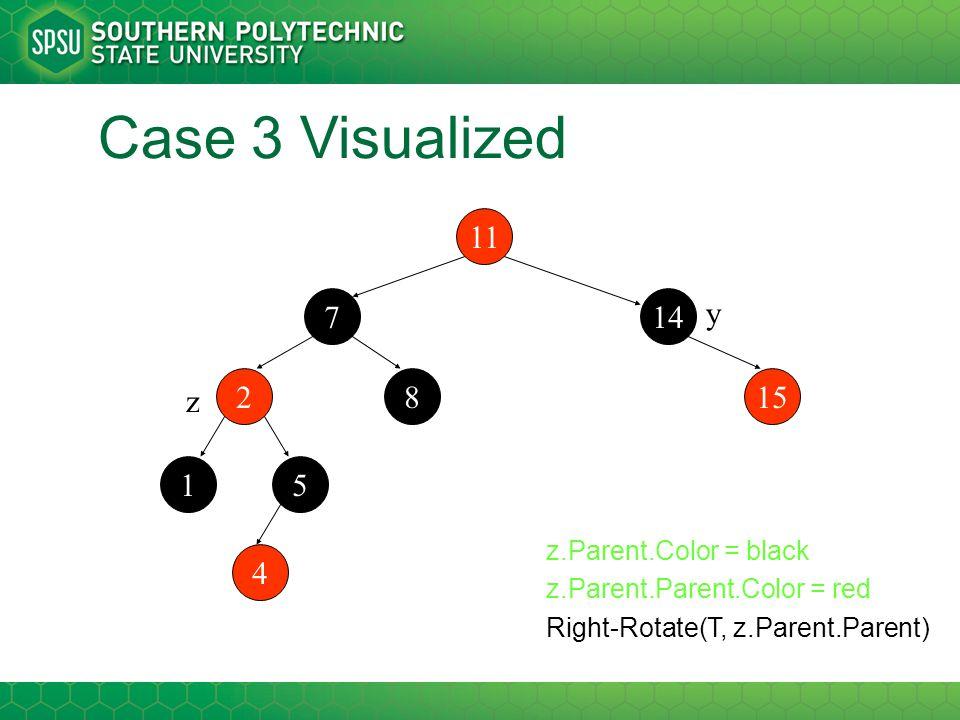 Case 3 Visualized 11 2 147 1 15 5 8 4 z y z.Parent.Color = black z.Parent.Parent.Color = red Right-Rotate(T, z.Parent.Parent)