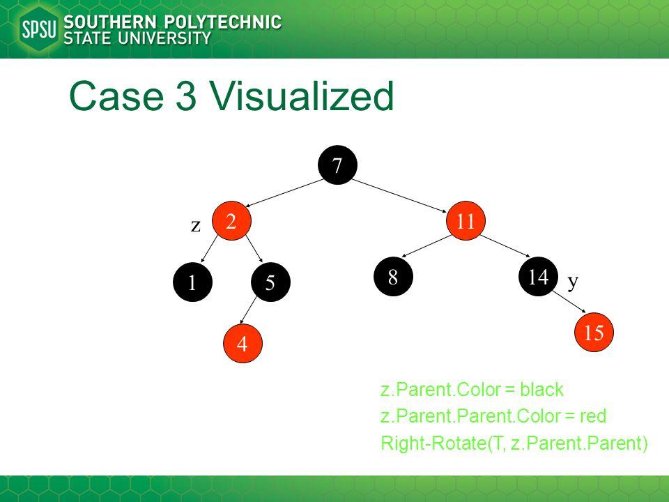 Case 3 Visualized 112 14 7 1 15 5 8 4 z y z.Parent.Color = black z.Parent.Parent.Color = red Right-Rotate(T, z.Parent.Parent)