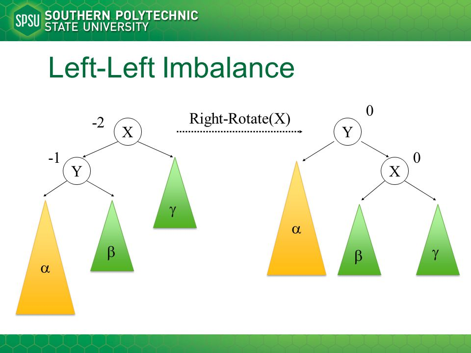 Left-Left Imbalance X Y    -2 X Y    0 0 Right-Rotate(X)
