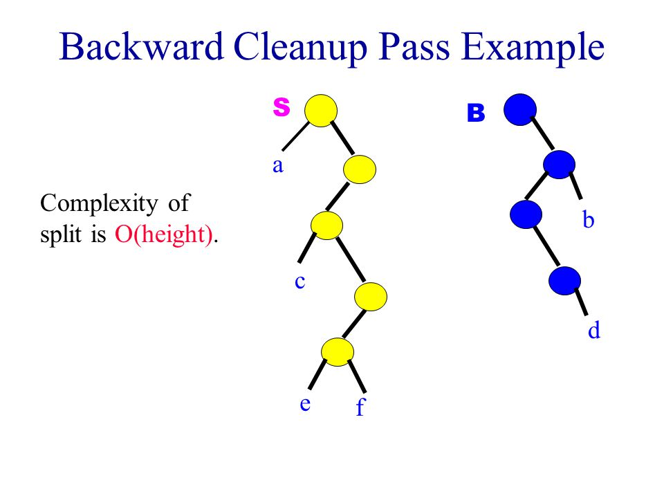 Backward Cleanup Pass Example e c a S f d b B Complexity of split is O(height).