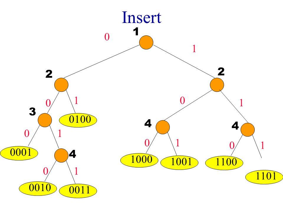 Insert 0 1 0001 1000 1001 0 0 0 1 1 1 1100 1101 01 1 2 3 4 4 0010 0011 01 4 2 0 0100 1