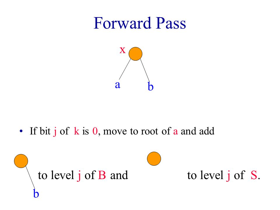 Forward Pass Example b a c d e fg S = nullB = null k = g.key = 101011